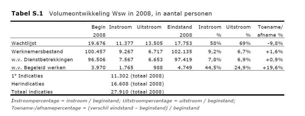 Tabel Volume ontwikkeling Wsw 2008